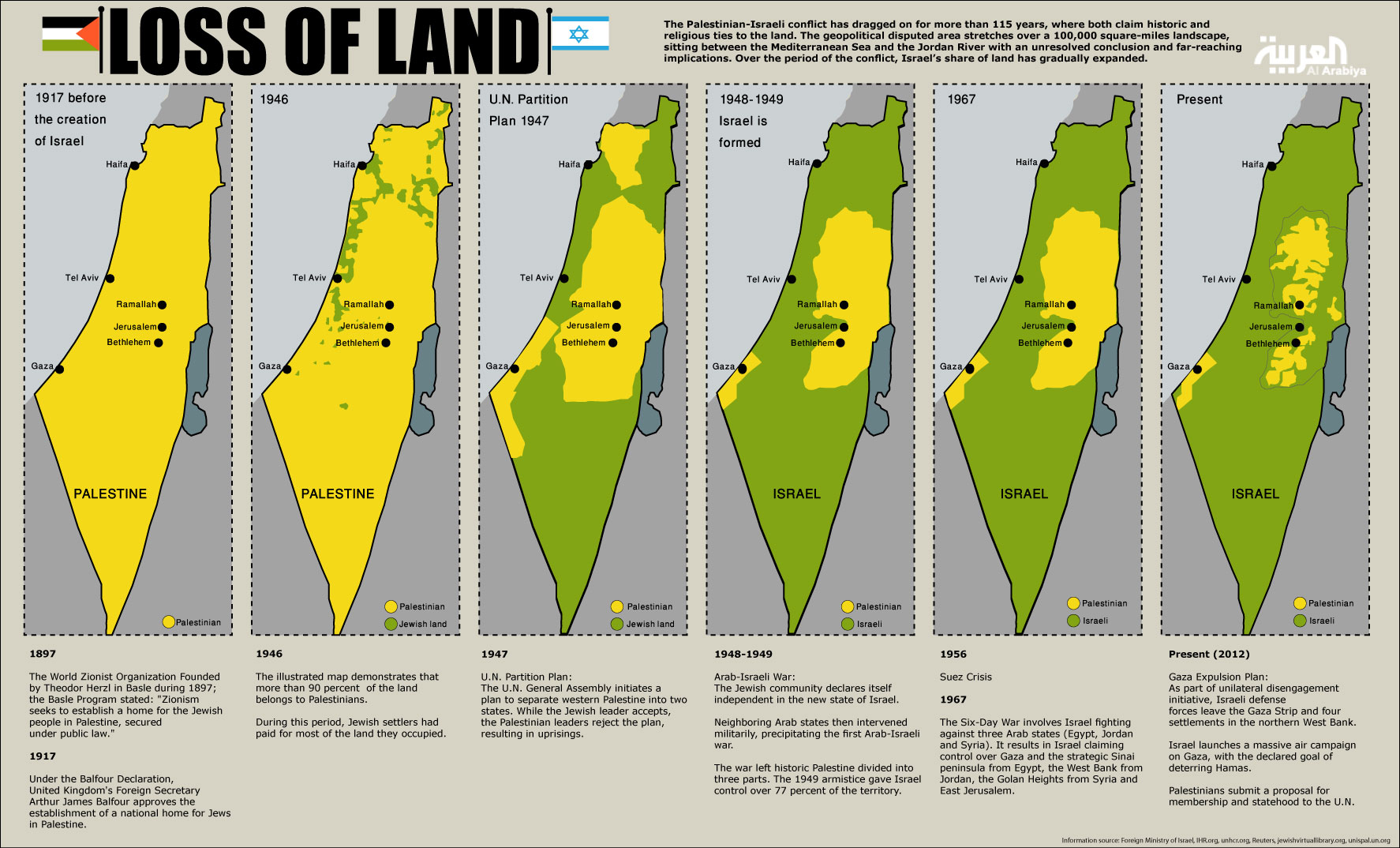 israel-palestine_map_LossofLand