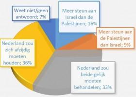 CIDI enquête Israel en de Palestijnen