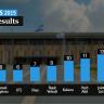 Verkiezingsuitslag Israel 2015