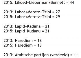 Bibi heeft gewonnen, maar rechts Israel verloor