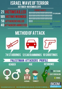 Terreur-statistieken